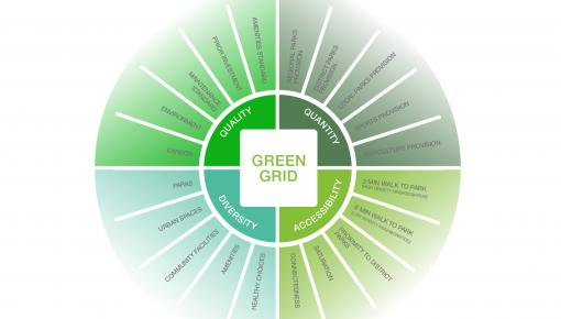 Sydney Green Grid Evolves