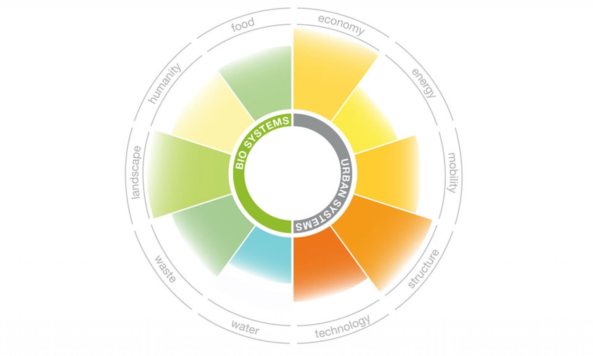 Biourbanism Systems