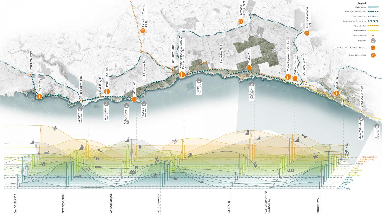 Shipwreck Coast Master Plan Photo 8